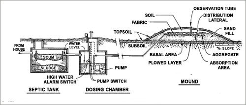 Sewer And Fresh Water System Options For Rural Living