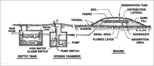wiring septic tank system septic tank sensors