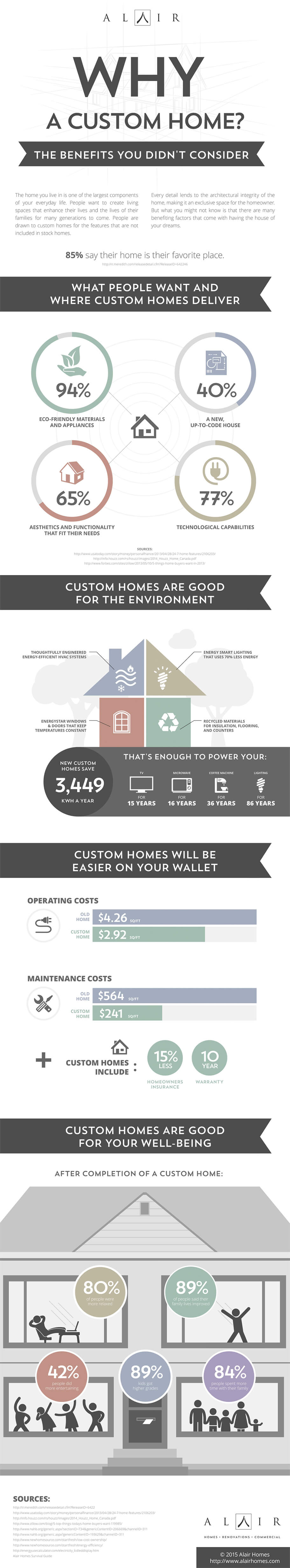 Why build a custom home infographic by Alair Homes