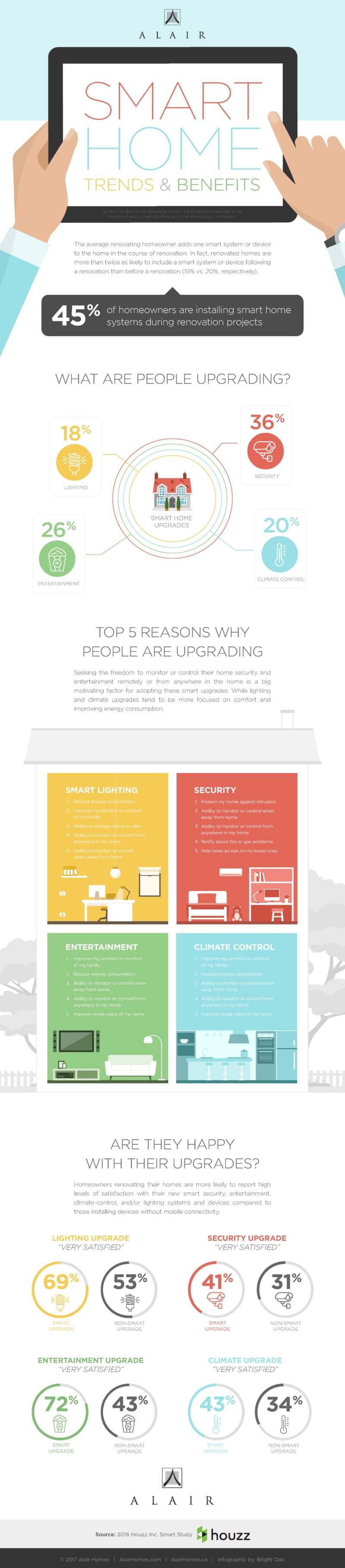 AlairHomes-Houzz-Smart-Home-Infographic